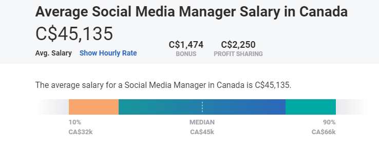 What is the average salary of a Social Media Manager in Canada